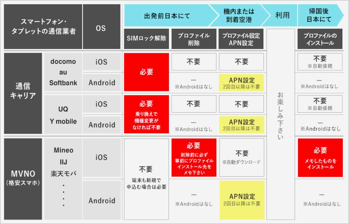 「JAL Global SIM」のご利用の準備